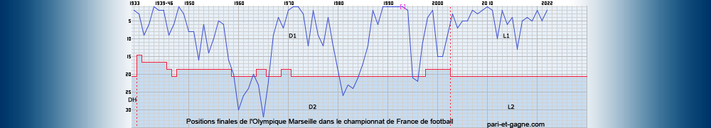 Positions finales Olympique Marseille